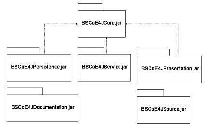 BSCoE4J Java Framework