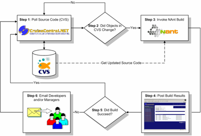 Continuous Integration and .NET