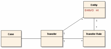 State Government Pattern - Case Transfer
