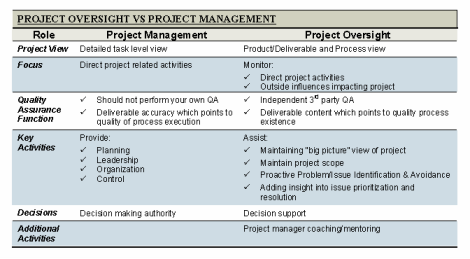 Project Oversight in State Government