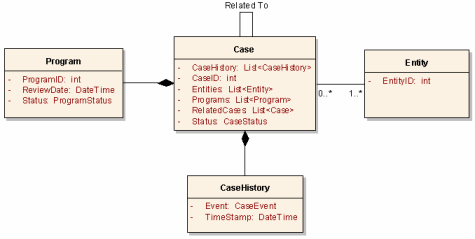 State Government Pattern - Case